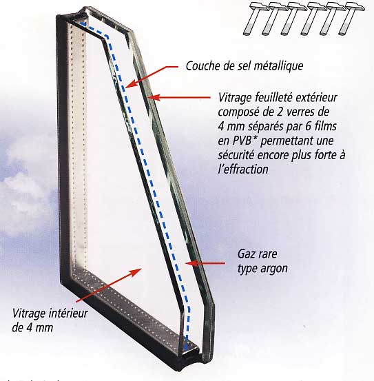 Vitrage securit for Fenetre verre securit